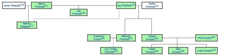 modernfamilychart