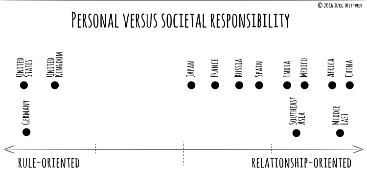 personal values societal resp.jpg